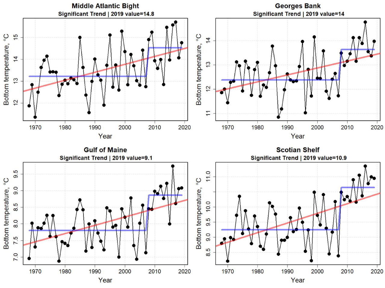 Graphs showing bottom water temperature for the last six months of the year from 1998 to 2019. The bottom temperatures for the last half of the year have been increasing in all ecoregions. The temperature in all areas changed level around 2008.