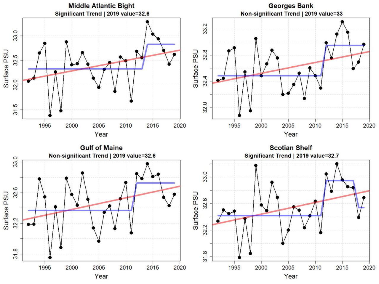 Graphs showing surface water salinity for the last six months of the year from 1998 to 2019. Surface salinity has increased in all ecoregions except Georges Bank. However, in some areas there appears to have been a regime shift in 2012, when salinities increased by approximately 0.5 practical salinity units. In all areas surface salinity moderated in recent years.