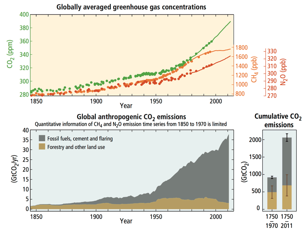 Since the year 1850, global greenhouse gas emissions, including carbon dioxide, have nearly doubled.