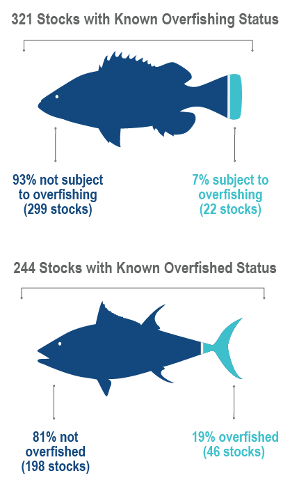 FY2019 Stock Status Fish Graphic-01-01-01.png