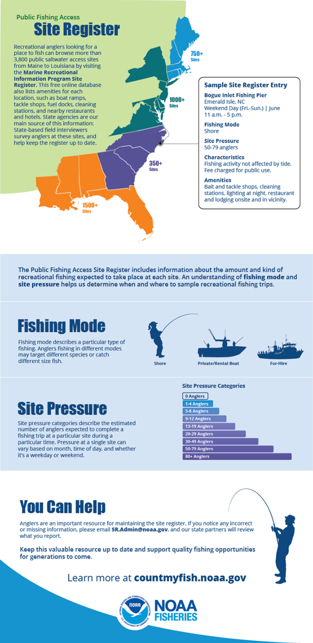 An infographic that explains how the Public Fishing Access Site Register helps NOAA Fisheries determine when and where to sample recreational fishing trips, and how anglers can help keep this online database up-to-date.