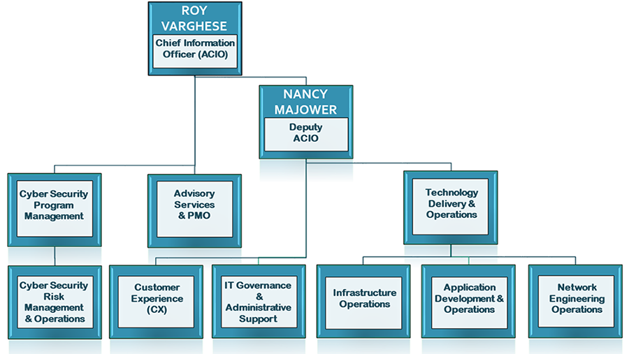 Org_chart_Fisheries1.png