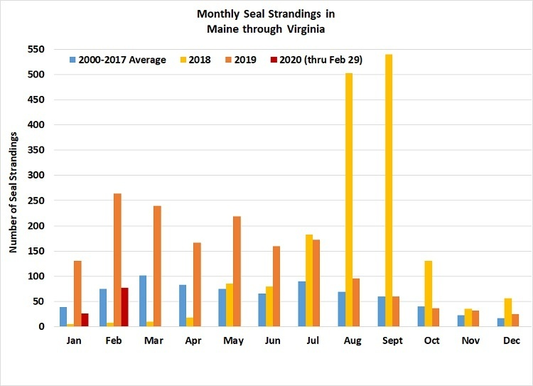 Seal Stranding Graph_.jpg