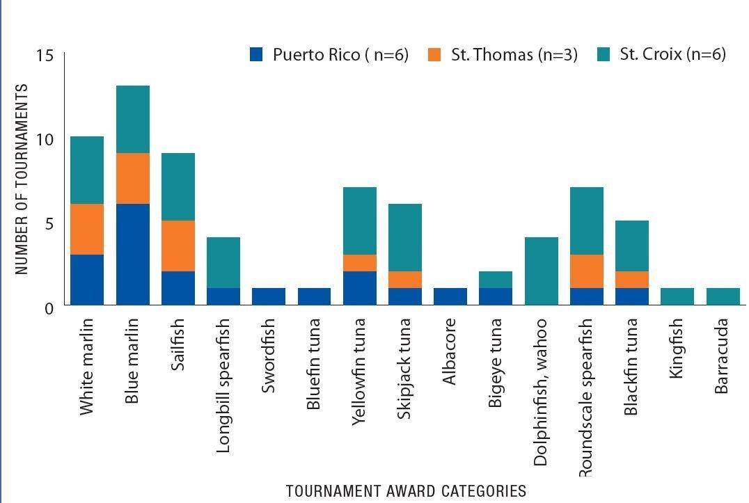 US caribbean fact sheet fish tournament information.JPG