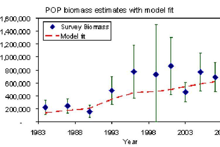 Pacific_Ocean_Perch_Biomass.jpg