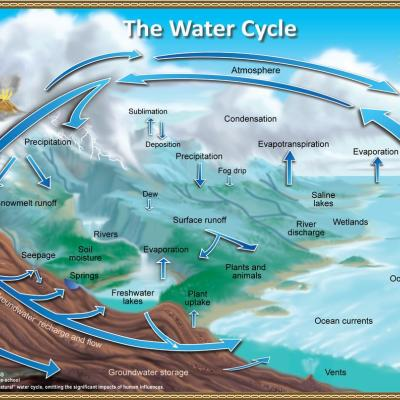 Graphic depicting a water cycle
