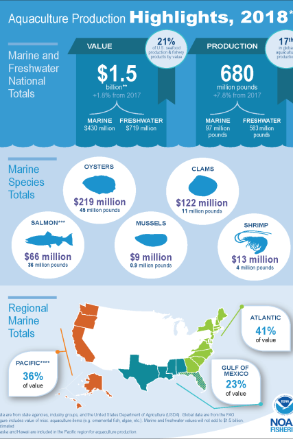 An infographic of 'Aquaculture Production Highlights in the United States' from 2018.