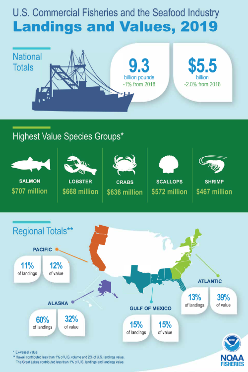 2019U.S. Commercial Fisheries and the Seafood Industry Highlights