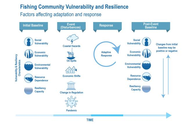 Fishing Community Vulnerability and Resilience