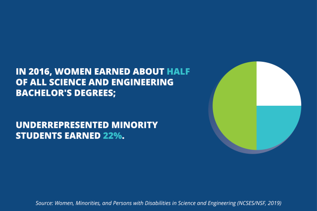 """This graphic shows a pie chart with the statistic, """"In 2016, women earned about half of all science and engineering bachelor's degrees; underrepresented minority students earned 22%."""" The source of the stat is credited as: Women, Minorities, and Persons with Disabilities in Science and Engineering (NCSES/NSF, 2019)."""