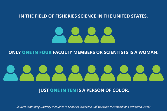 """This graphic shows icons of people with the text, """"In the field of fisheries science in the United States, only one in four faculty members or scientists is a woman. Just one in ten is a person of color."""" The source of this stat is: Examining Diversity Inequities in Fisheries Science: A Call to Action (Arismendi and Penaluna, 2016)."""