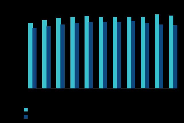 bar chart graphic of 10 years of stock status 2010-2020