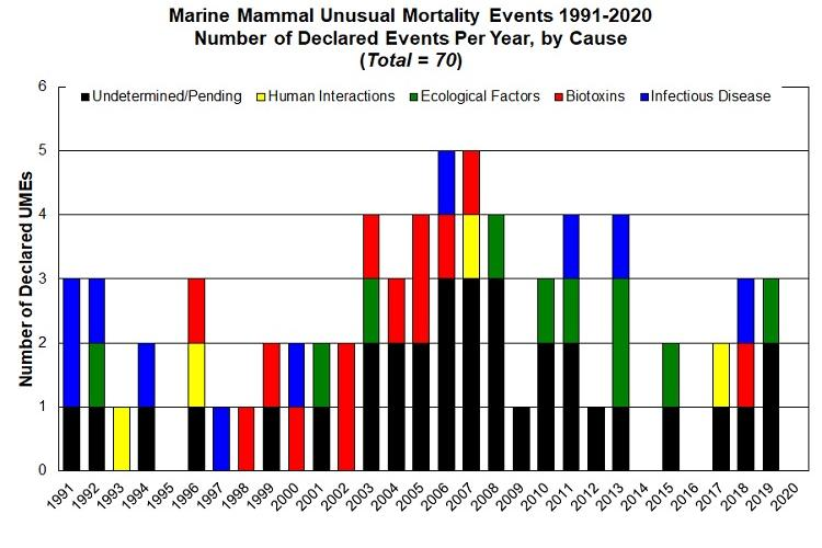 Graph of MMUME events 1991-2020