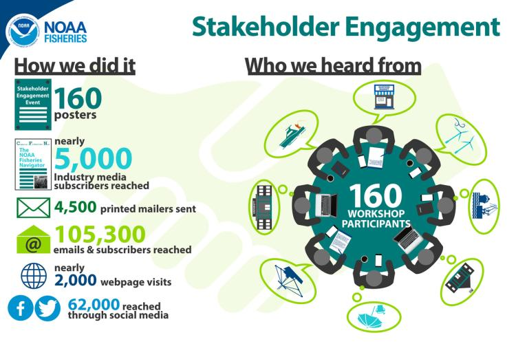 Infographic of 2019 Northeast Cooperative Research Stakeholder Engagement Meetings. Text: How we did it: 160 posters, nearly 5,000 industry media subscribers reached, 4,500 printed mailers sent,105,300 emails and subscribers reached, nearly 2,000 webpage visits, 62,000 reached through social media. Who we heard from: 160 workshop participants representing the seafood industry, offshore wind power industry, local port officials, state governments, concerned citizens, commercial fishing industry, academic par