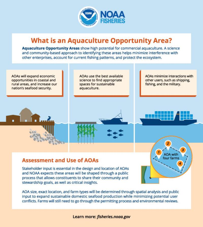 A graphic describing the purpose of Aquaculture Opportunity Areas.