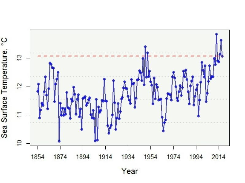 Sea surface temperature in Celsius from 1854 through 2014, ranging from 10 to 15 over that time period.