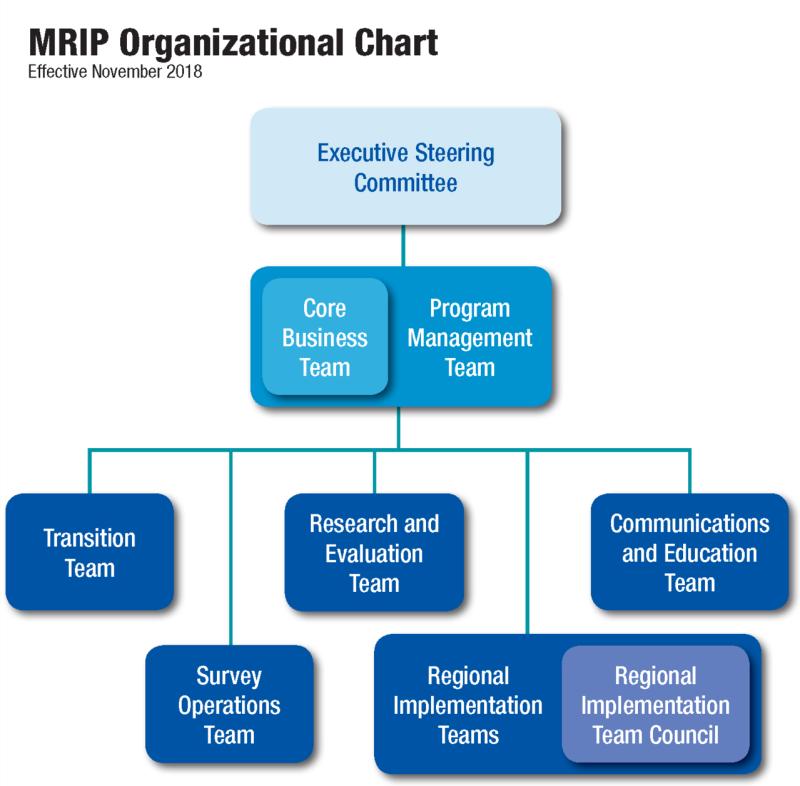 MRIP Organizational Chart_Simple.png