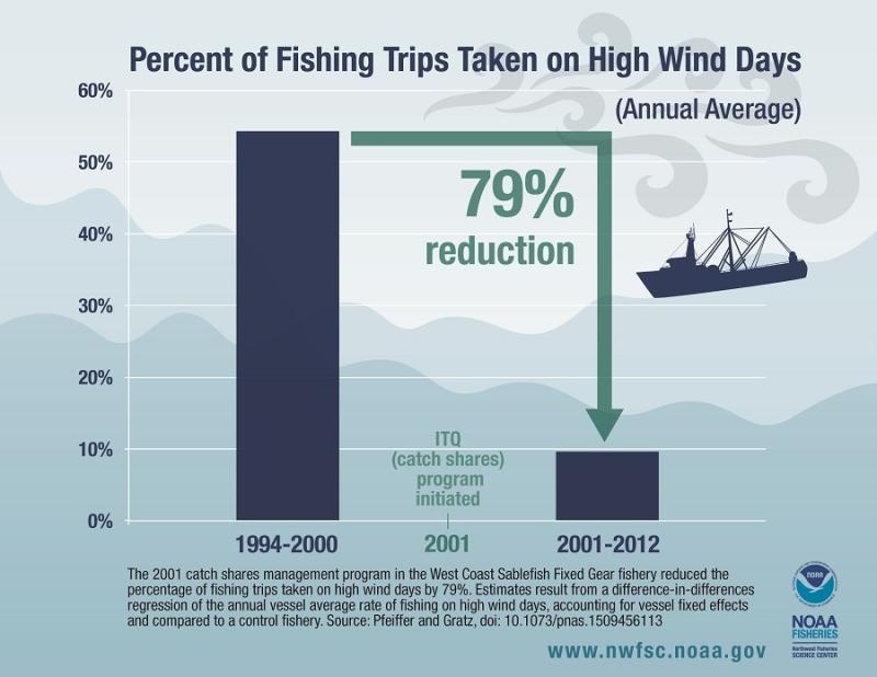 nwfsc-feature-dangerous-fishing-infographic.jpg